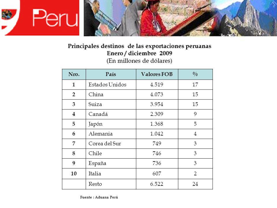 Principales destinos de las exportaciones peruanas