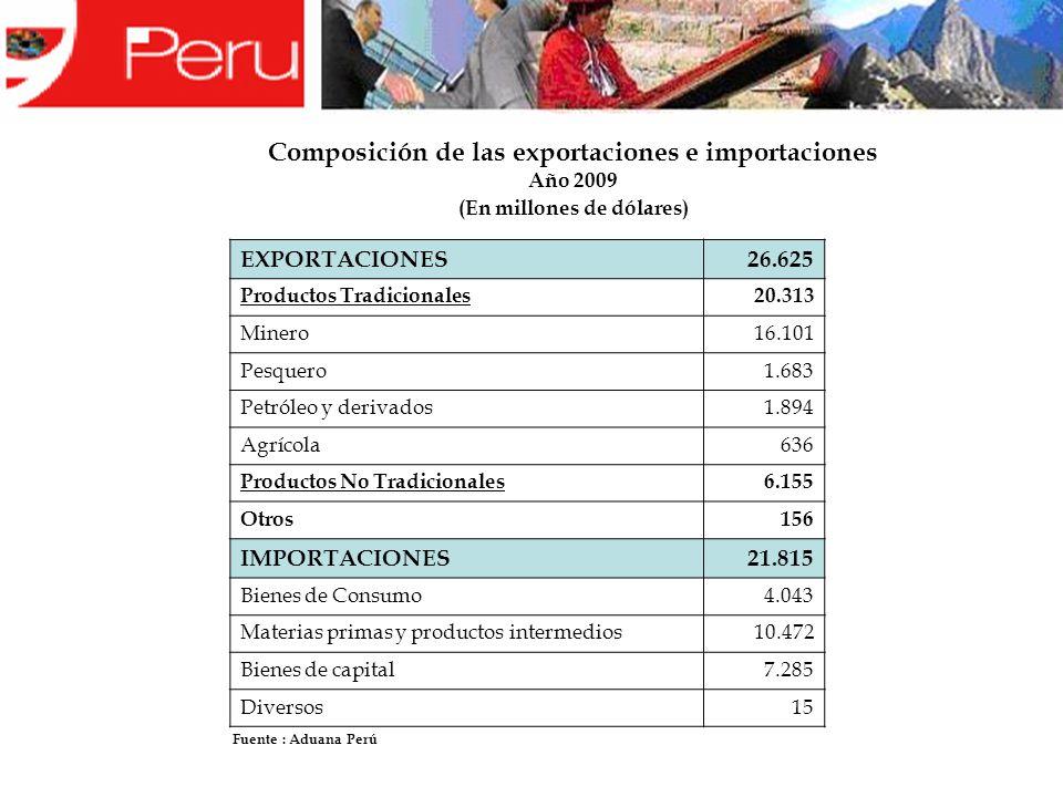 Composición de las exportaciones e importaciones