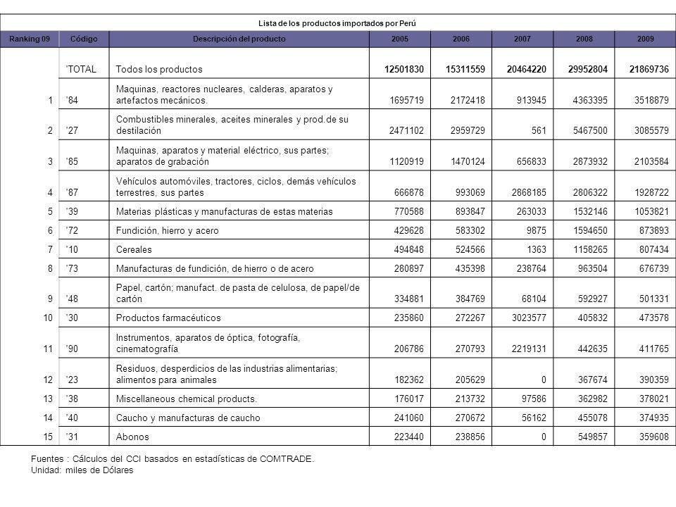 Lista de los productos importados por Perú Descripción del producto
