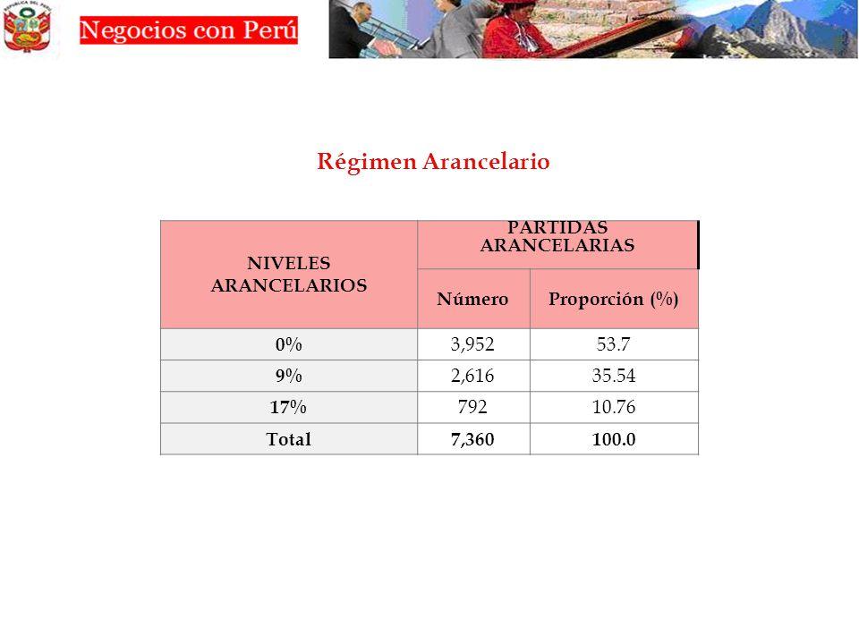 Régimen Arancelario NIVELES ARANCELARIOS PARTIDAS ARANCELARIAS Número