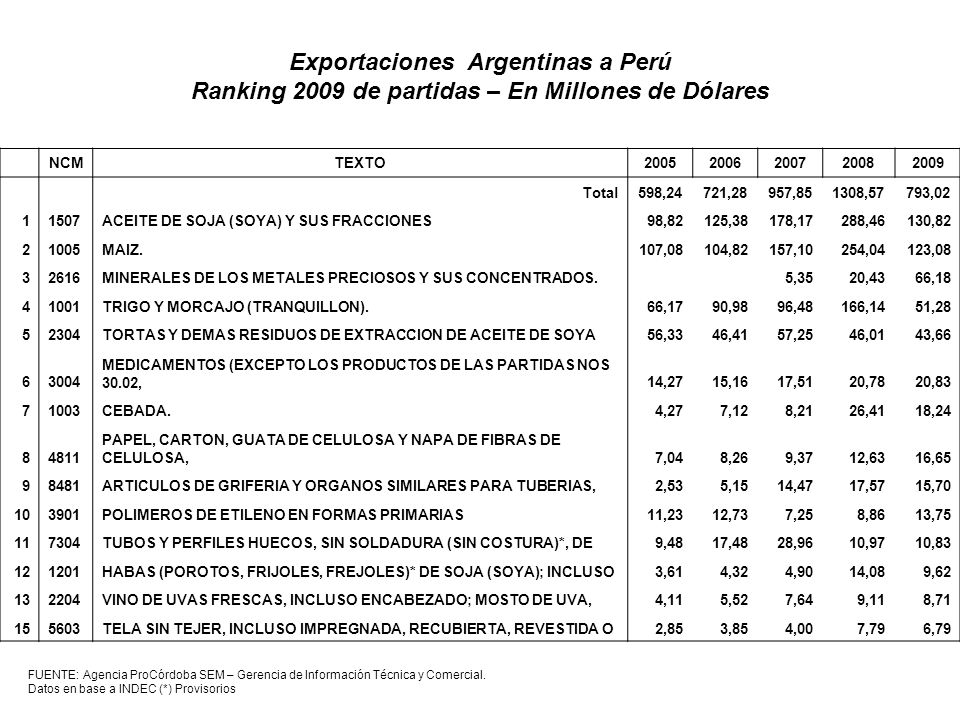 Exportaciones Argentinas a Perú