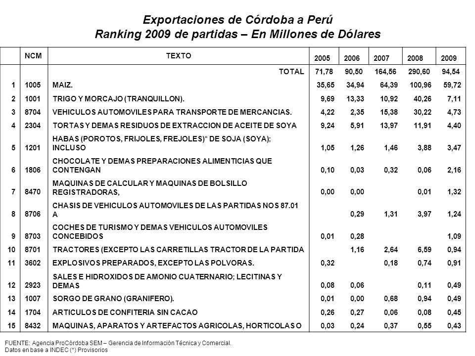 Exportaciones de Córdoba a Perú