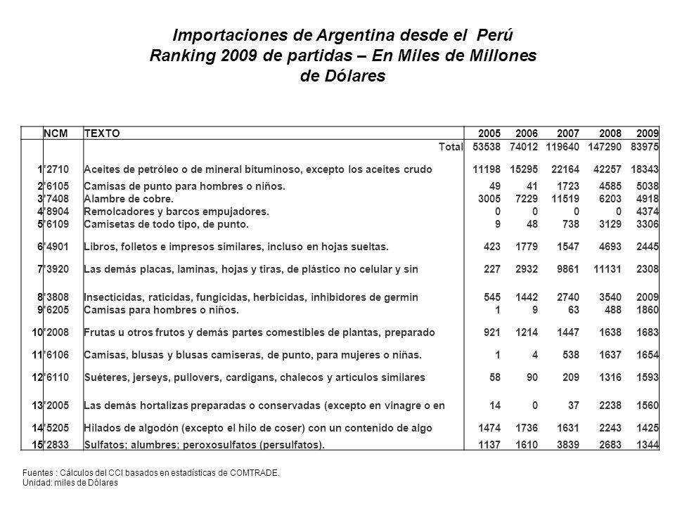 Importaciones de Argentina desde el Perú