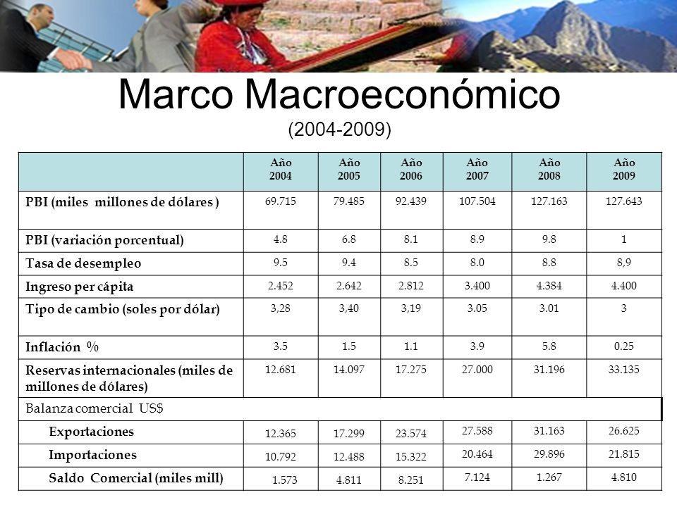 Marco Macroeconómico (2004-2009)