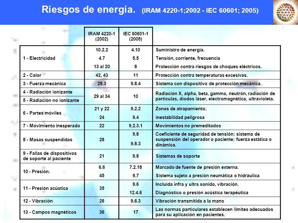 Riesgos de energía. (IRAM 4220-1;2002 - IEC 60601; 2005)