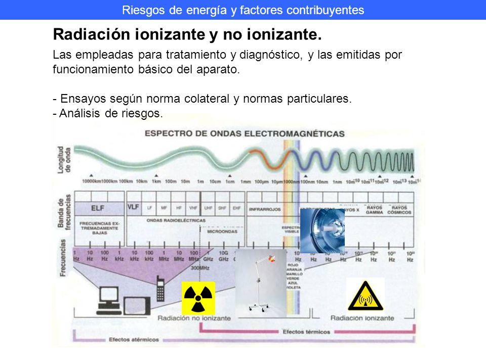 Riesgos de energía y factores contribuyentes