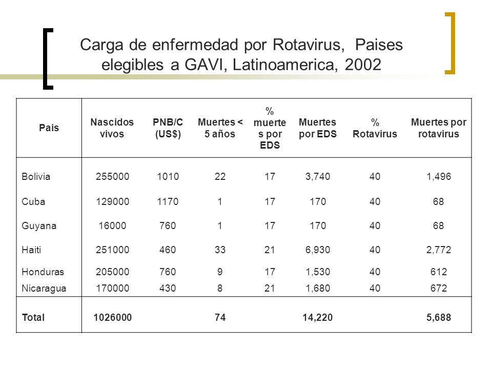 Carga de enfermedad por Rotavirus, Paises elegibles a GAVI, Latinoamerica, 2002