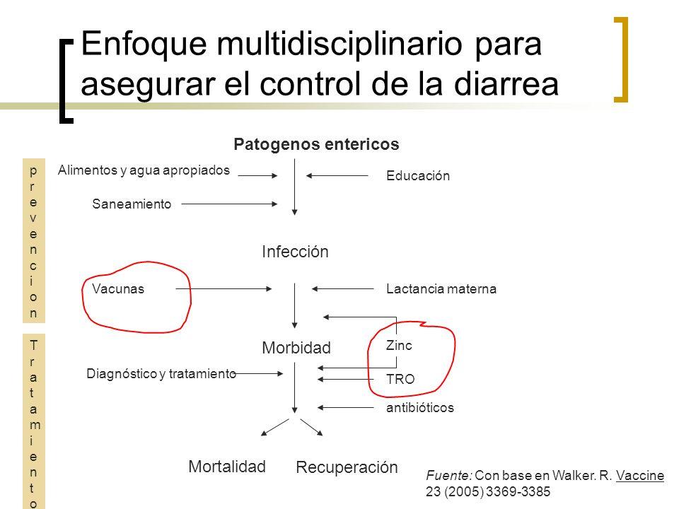 Enfoque multidisciplinario para asegurar el control de la diarrea
