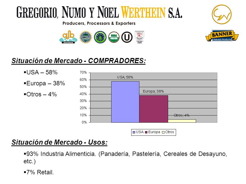 Situación de Mercado - COMPRADORES: