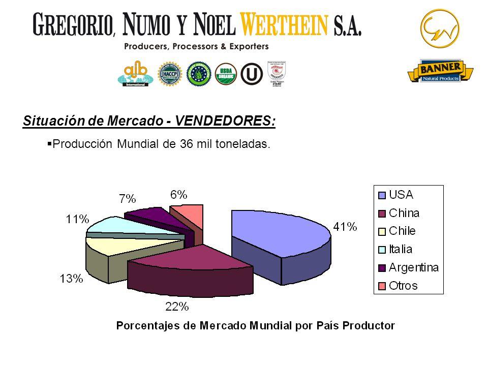 Situación de Mercado - VENDEDORES: