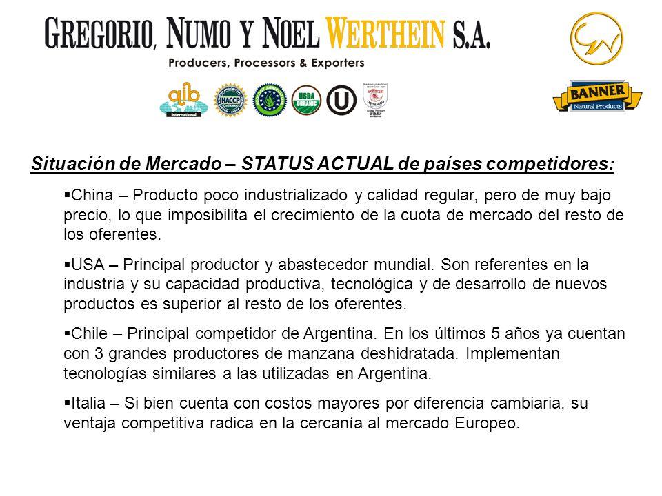 Situación de Mercado – STATUS ACTUAL de países competidores: