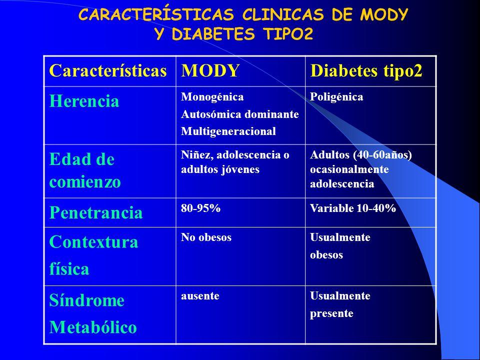 Características MODY Diabetes tipo2 Herencia Edad de comienzo