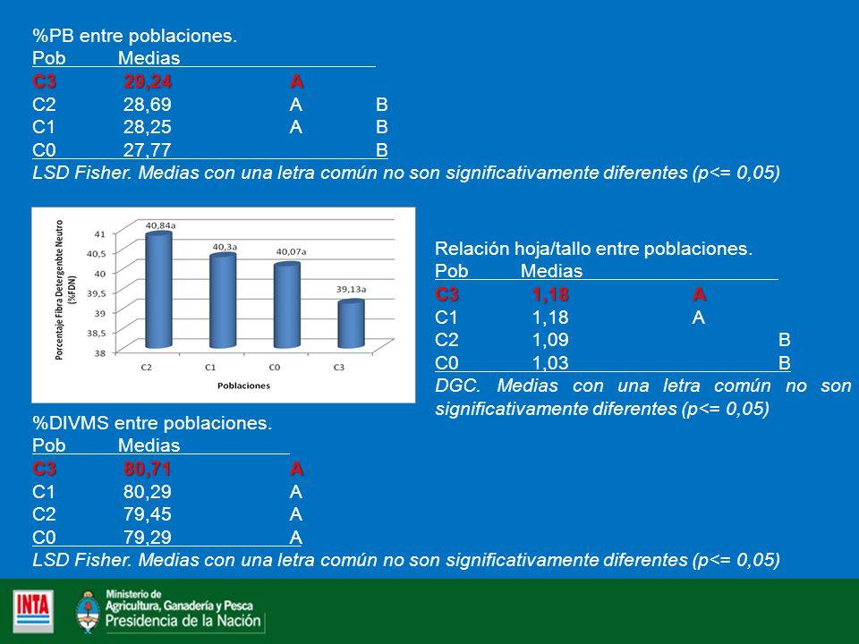 %PB entre poblaciones. Pob Medias. C3 29,24 A. C2 28,69 A B. C1 28,25 A B. C0 27,77 B.