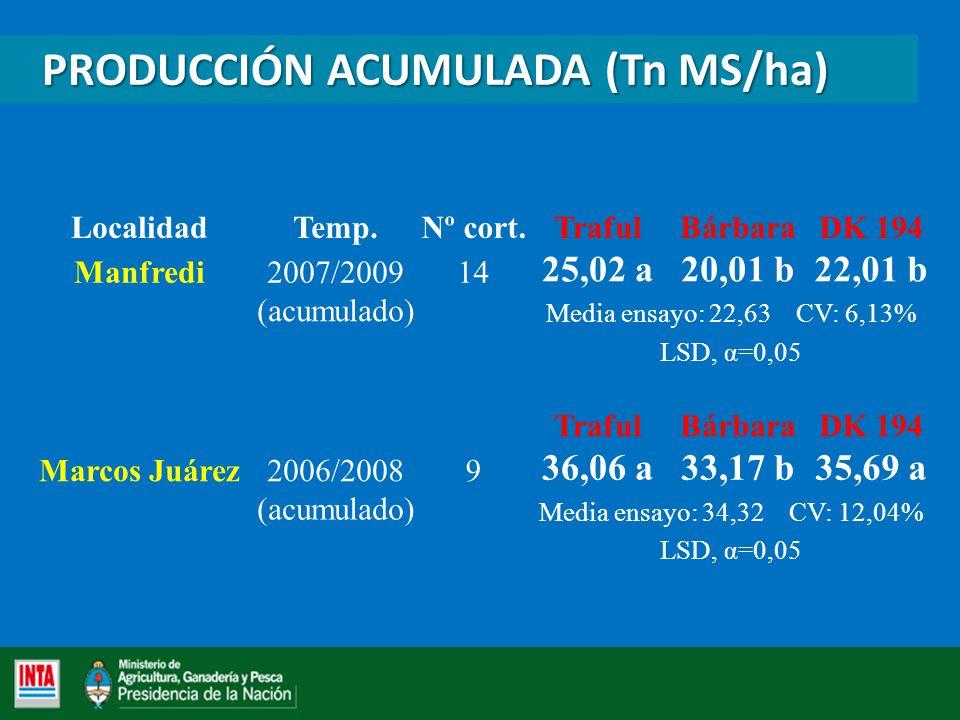 PRODUCCIÓN ACUMULADA (Tn MS/ha)
