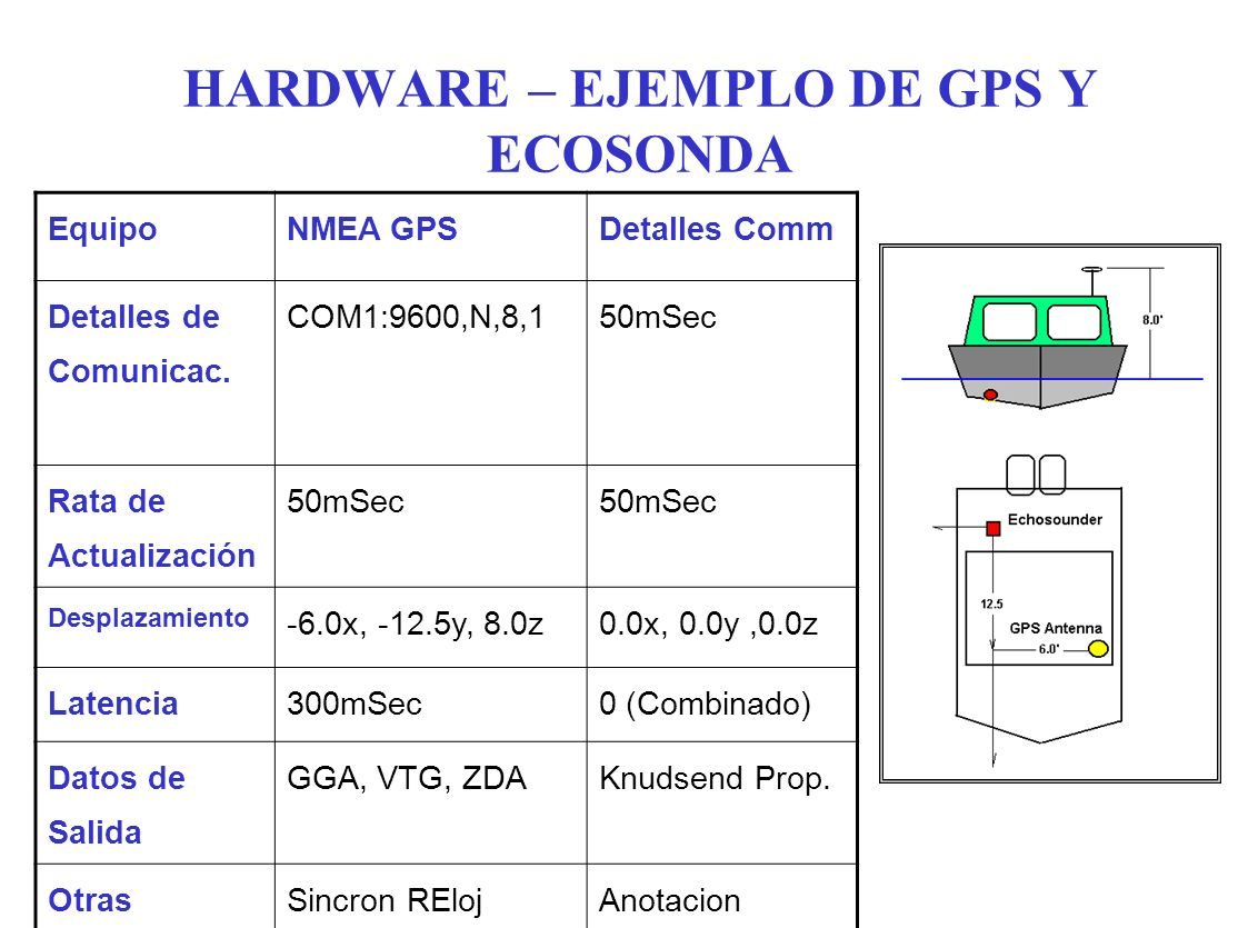 HARDWARE – EJEMPLO DE GPS Y ECOSONDA