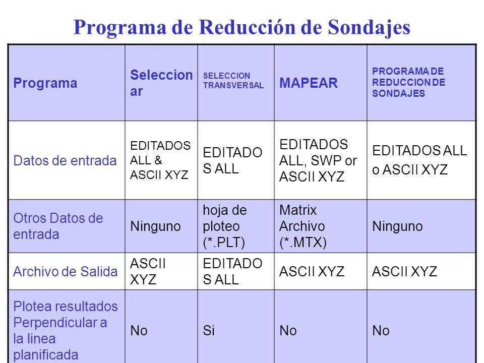 Programa de Reducción de Sondajes