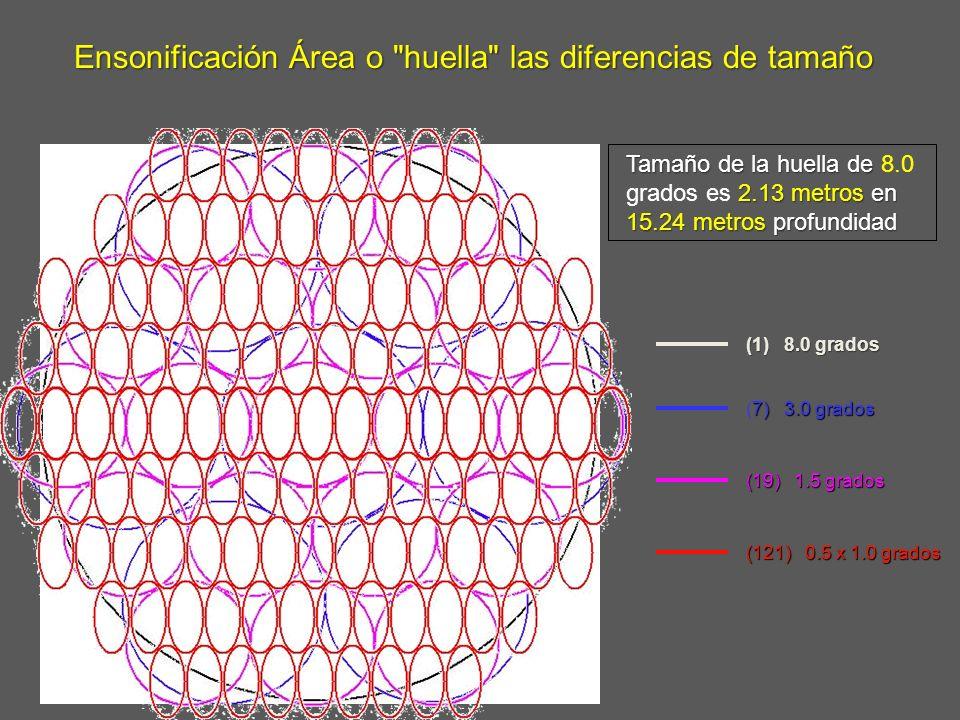 Ensonificación Área o huella las diferencias de tamaño