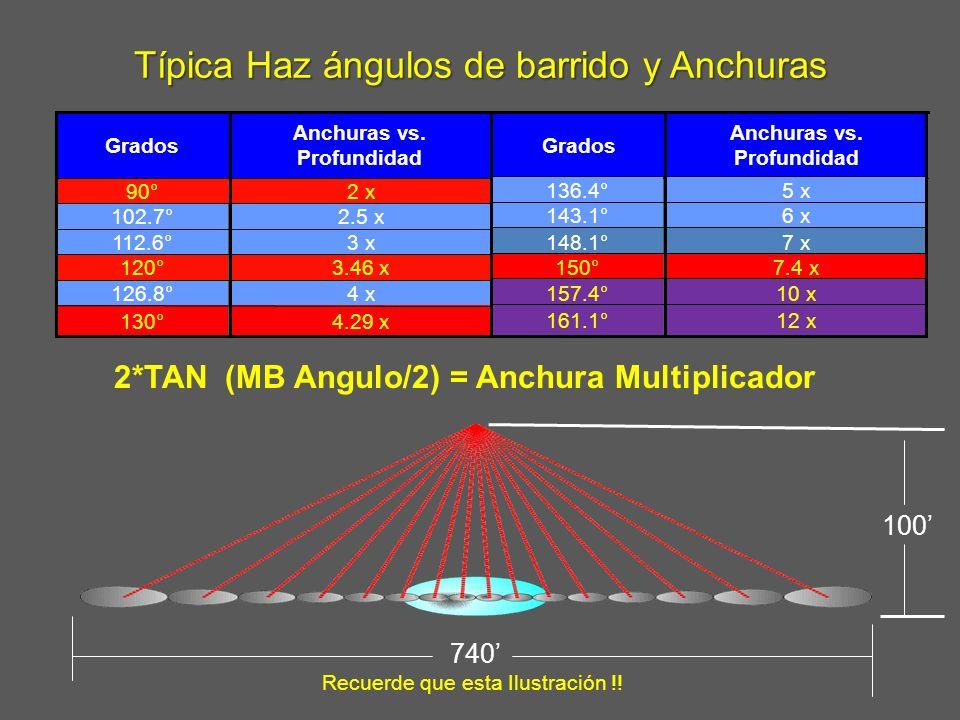 Típica Haz ángulos de barrido y Anchuras