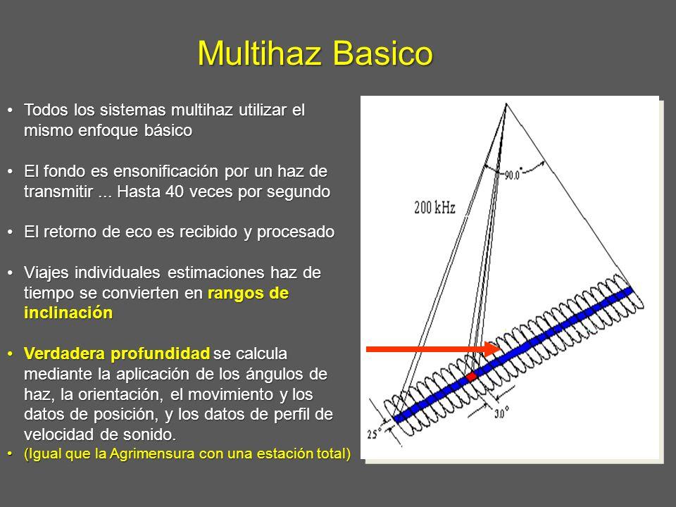 Multihaz Basico Todos los sistemas multihaz utilizar el mismo enfoque básico.