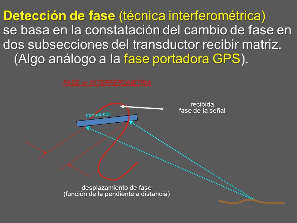 Detección de fase (técnica interferométrica) se basa en la constatación del cambio de fase en dos subsecciones del transductor recibir matriz. (Algo análogo a la fase portadora GPS).