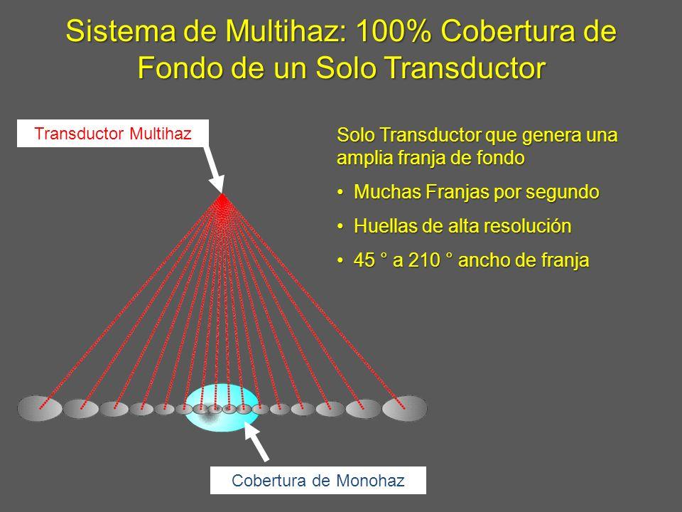 Sistema de Multihaz: 100% Cobertura de Fondo de un Solo Transductor