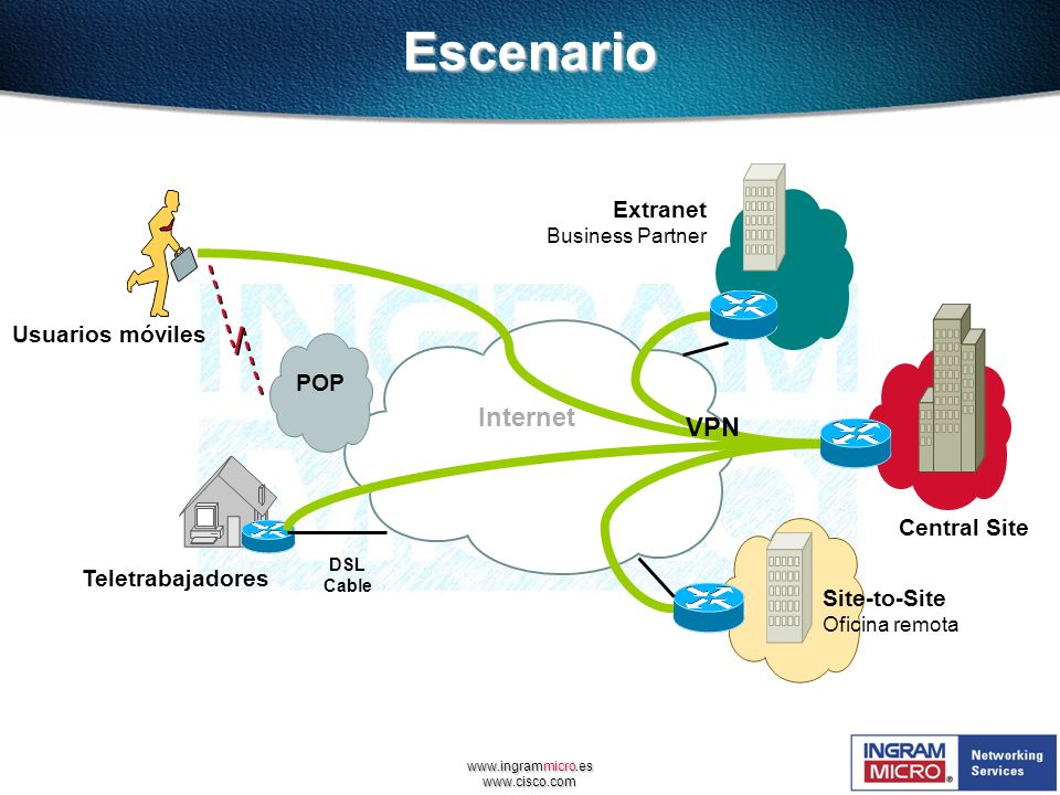 Escenario Internet VPN Extranet Usuarios móviles POP Central Site