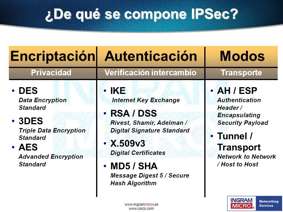 ¿De qué se compone IPSec