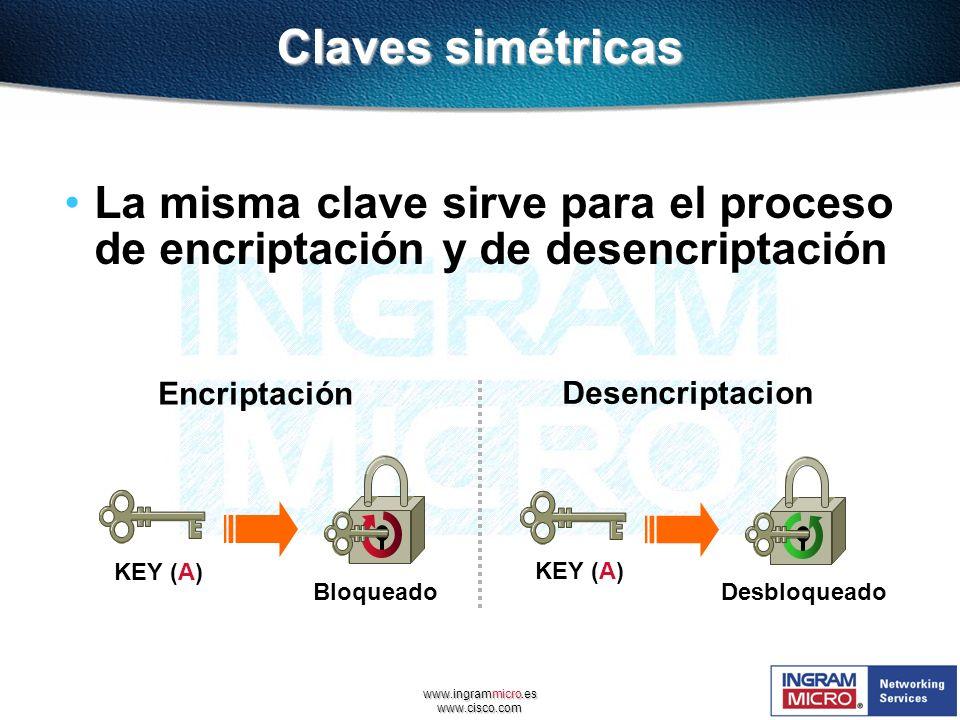 Claves simétricas La misma clave sirve para el proceso de encriptación y de desencriptación. Encriptación.