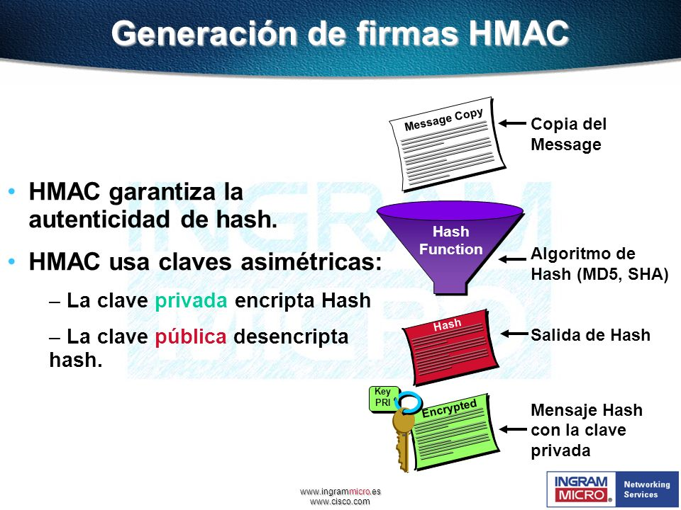Generación de firmas HMAC