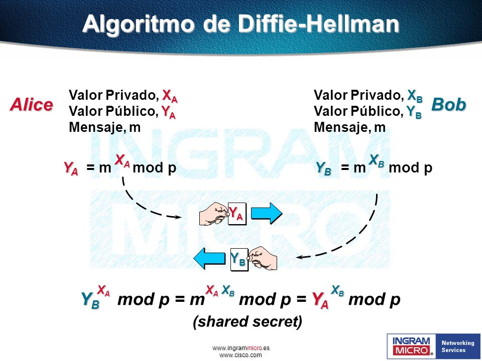 Algoritmo de Diffie-Hellman