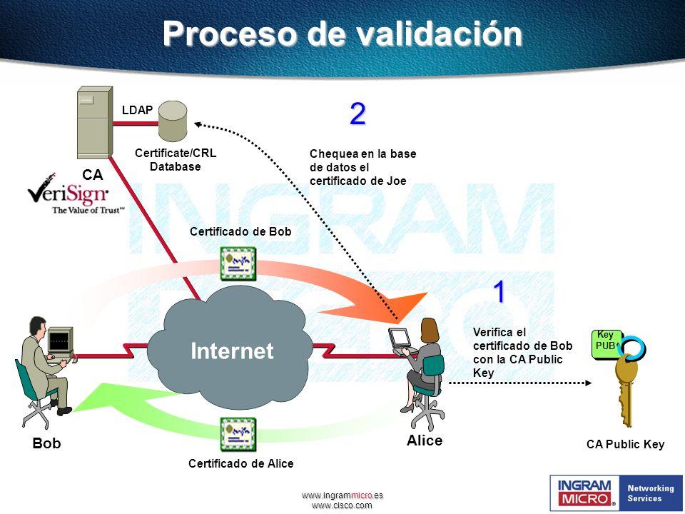 Proceso de validación 2 1 Internet CA Alice Bob LDAP Certificate/CRL