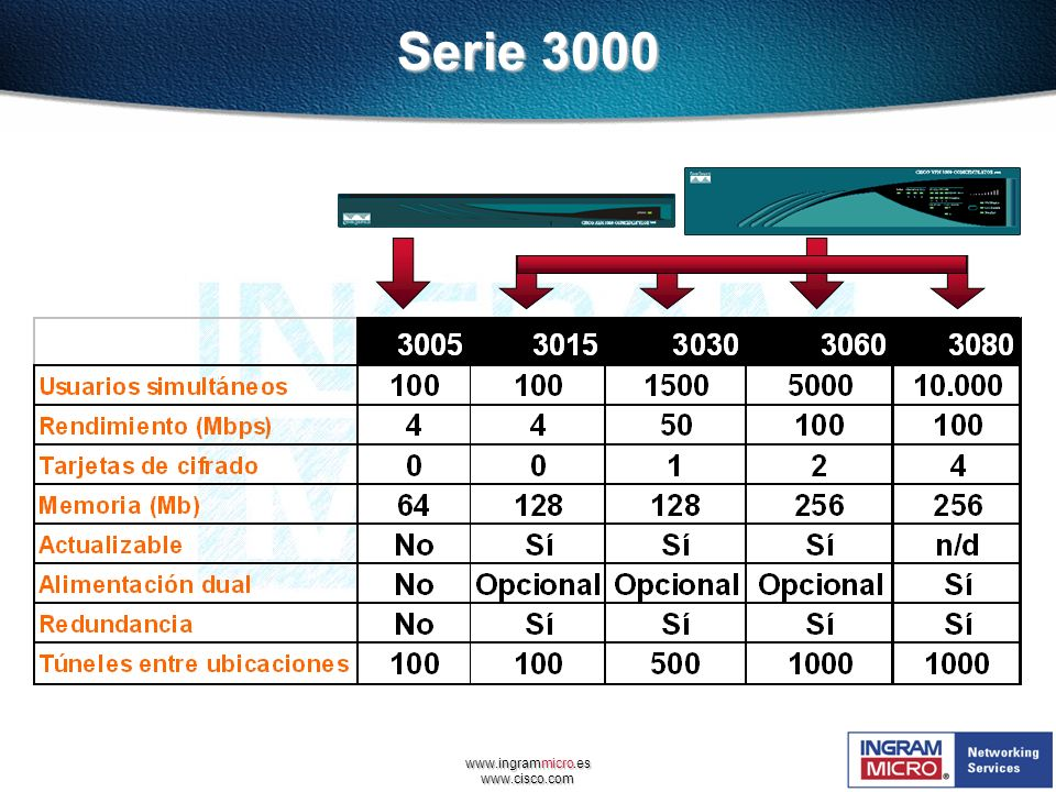 Serie 3000