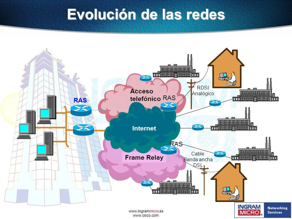 Evolución de las redes Acceso telefónico RAS RAS Internet RAS