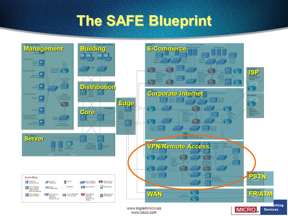 The SAFE Blueprint Management Building Distribution Core Edge Server