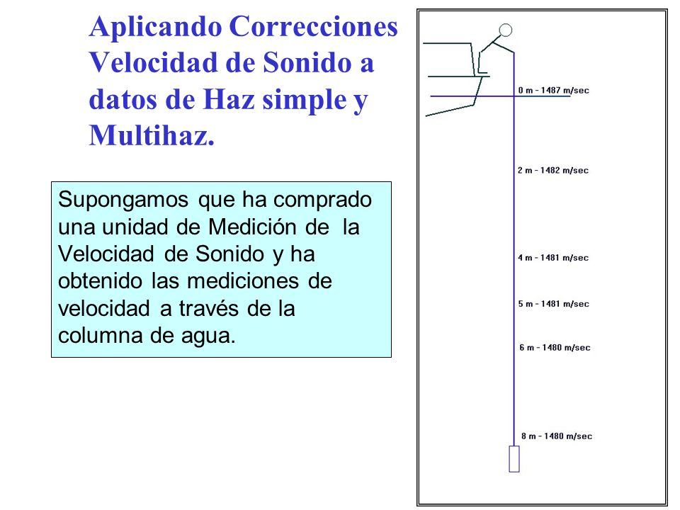 Aplicando Correcciones Velocidad de Sonido a datos de Haz simple y Multihaz.