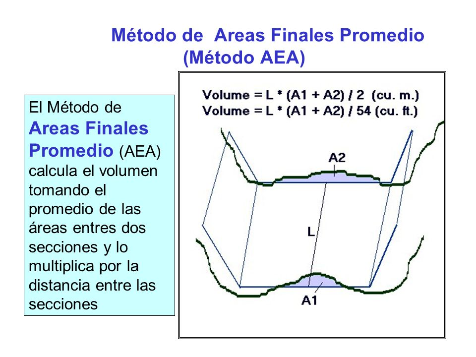 Método de Areas Finales Promedio (Método AEA)