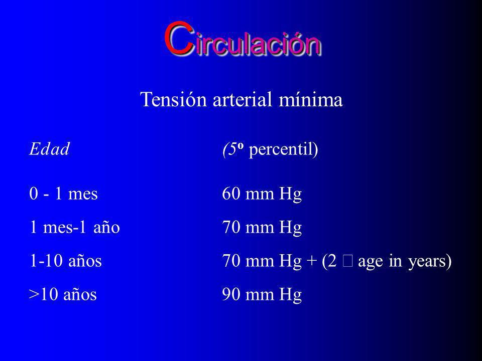 Circulación Tensión arterial mínima Edad (5o percentil)