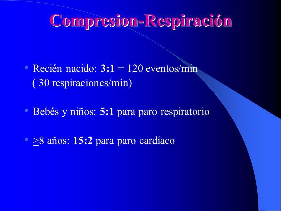 Compresion-Respiración