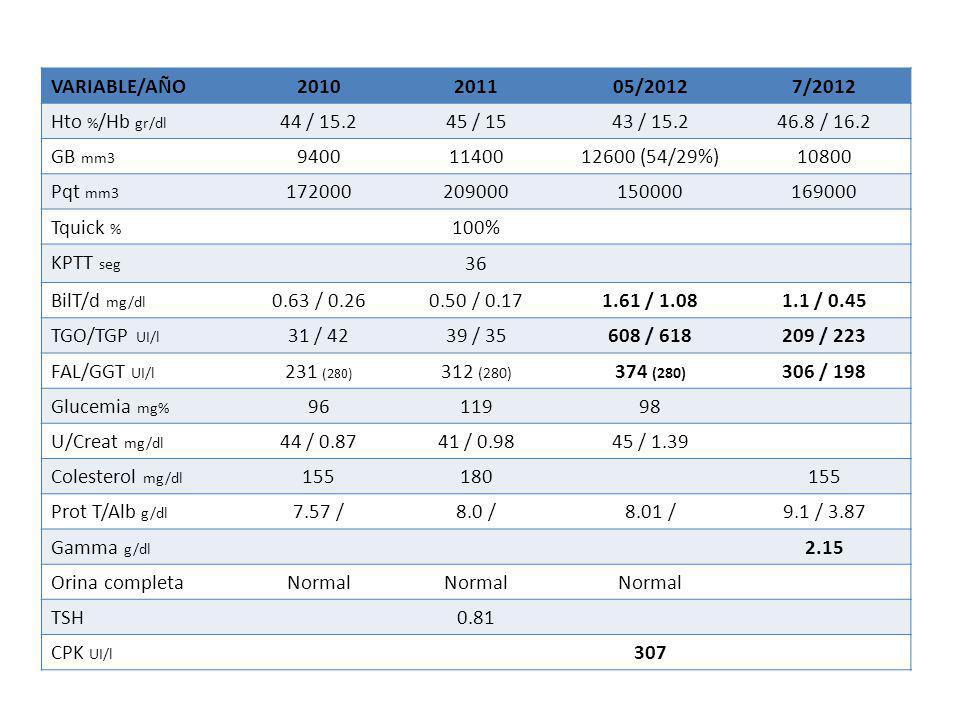 VARIABLE/AÑO 2010. 2011. 05/2012. 7/2012. Hto %/Hb gr/dl. 44 / 15.2. 45 / 15. 43 / 15.2. 46.8 / 16.2.