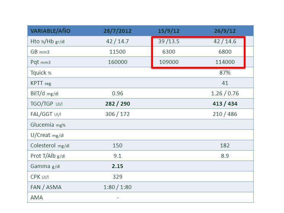 VARIABLE/AÑO 28/7/2012. 15/9/12. 26/9/12. Hto %/Hb gr/dl. 42 / 14.7. 39 /13.5. 42 / 14.6. GB mm3.