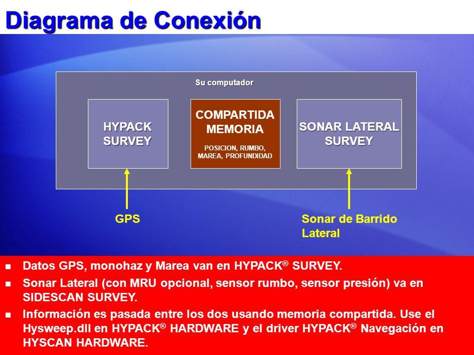 Diagrama de Conexión HYPACK SURVEY COMPARTIDA MEMORIA SONAR LATERAL