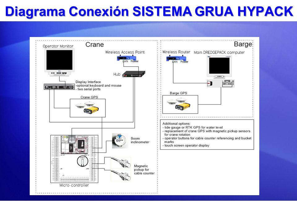 Diagrama Conexión SISTEMA GRUA HYPACK