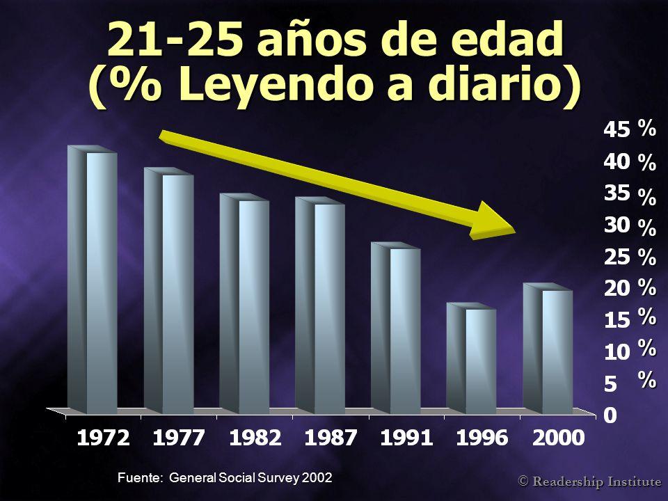 21-25 años de edad (% Leyendo a diario)