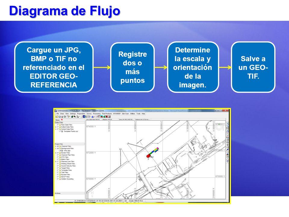 Diagrama de FlujoCargue un JPG, BMP o TIF no referenciado en el EDITOR GEO-REFERENCIA. Registre dos o más puntos.