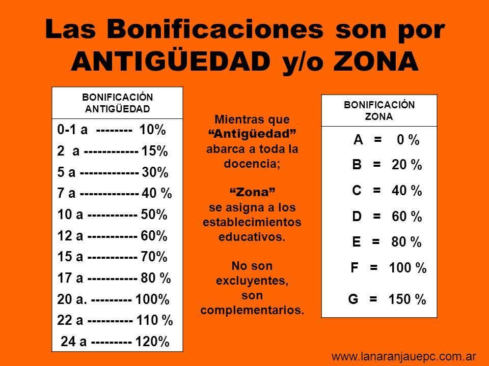 Las Bonificaciones son por ANTIGÜEDAD y/o ZONA