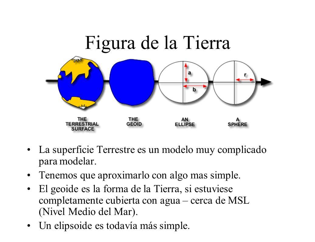 Figura de la Tierra La superficie Terrestre es un modelo muy complicado para modelar. Tenemos que aproximarlo con algo mas simple.