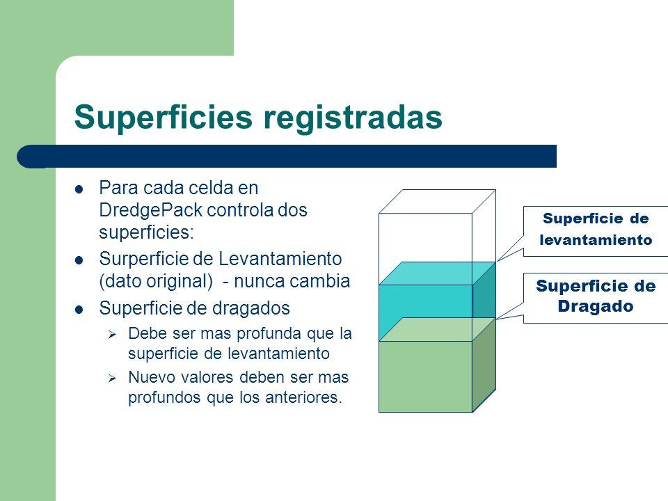 Superficies registradas