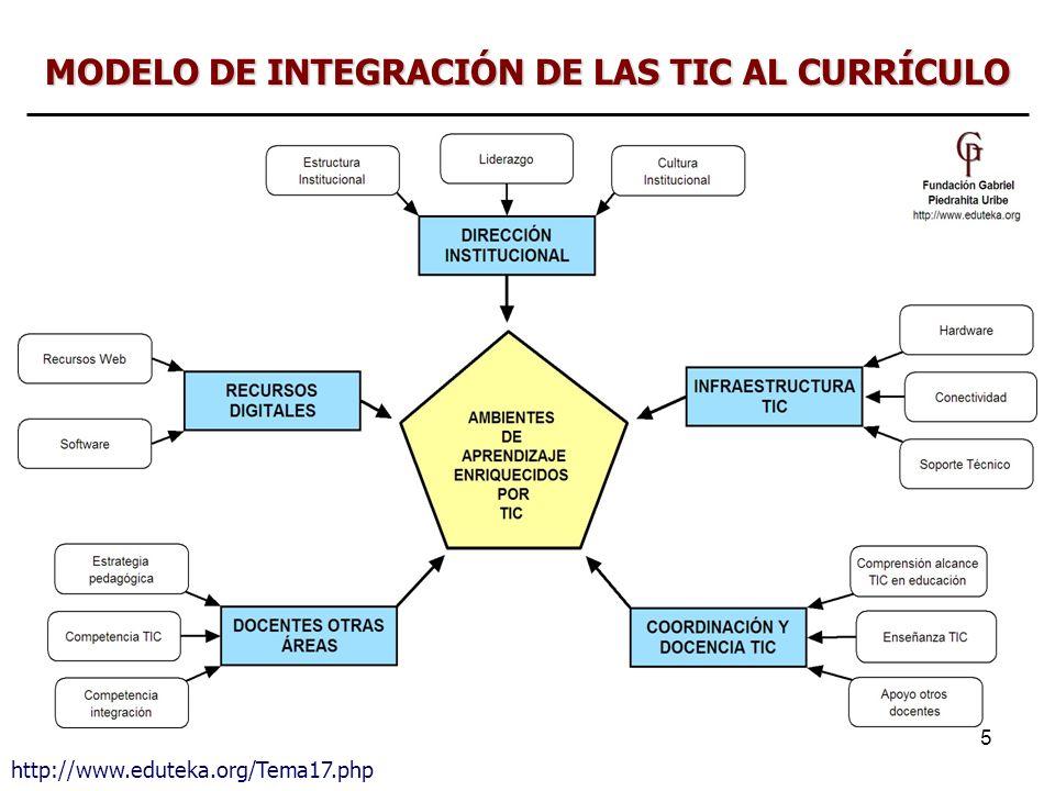 MODELO DE INTEGRACIÓN DE LAS TIC AL CURRÍCULO