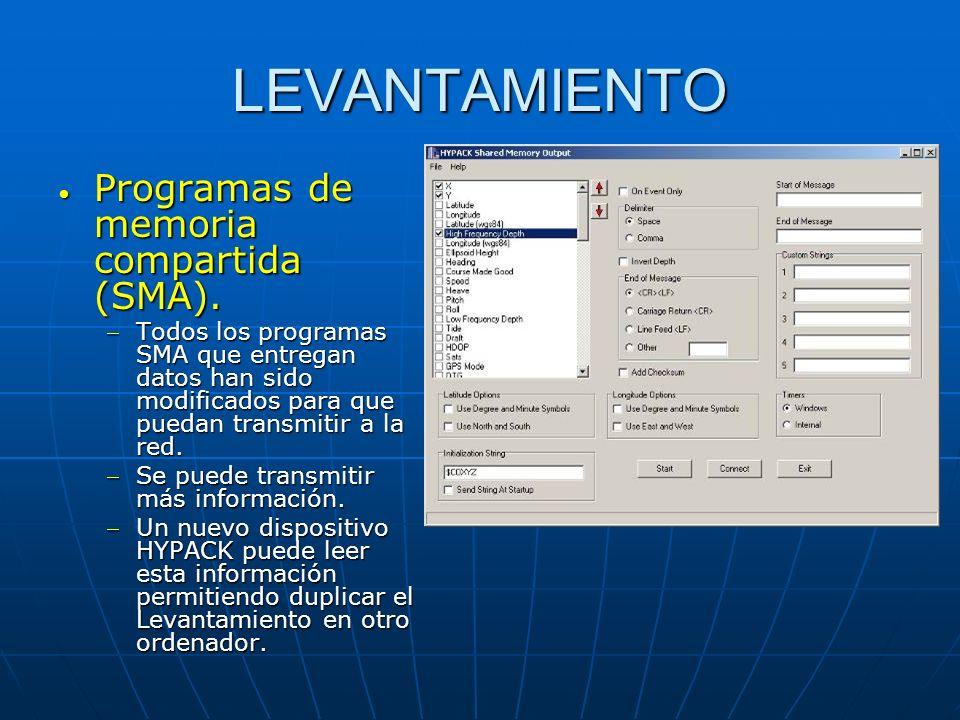 LEVANTAMIENTO Programas de memoria compartida (SMA).