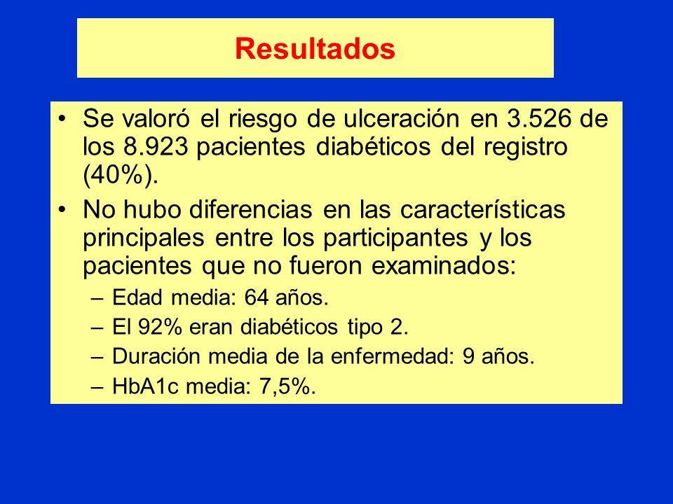 ResultadosSe valoró el riesgo de ulceración en 3.526 de los 8.923 pacientes diabéticos del registro (40%).